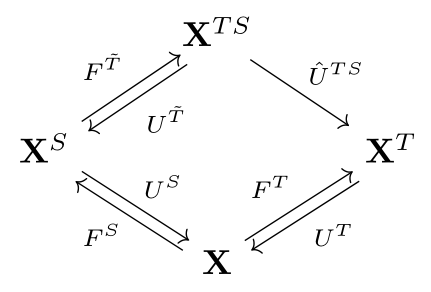 Distributive adjoint situation