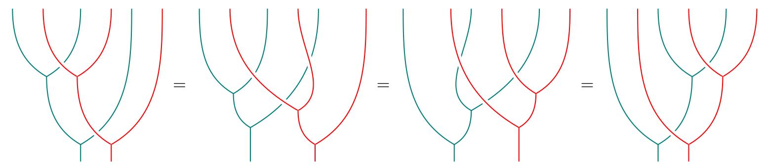 Associativity for the composite monad