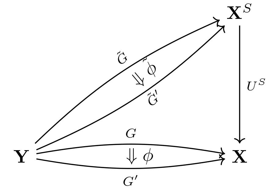 Universal property of S-algebras