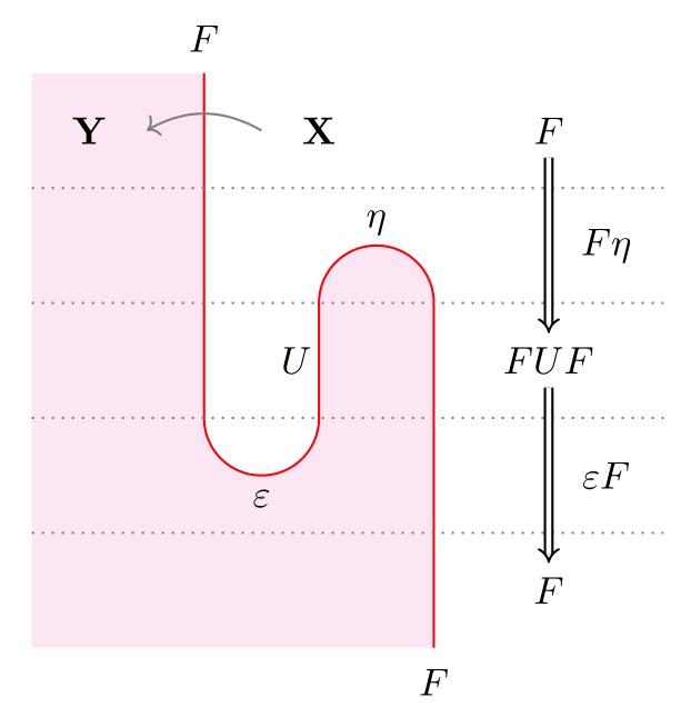 Sample string diagram