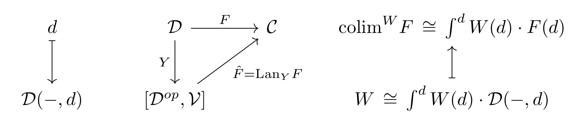 Weighted Colimits