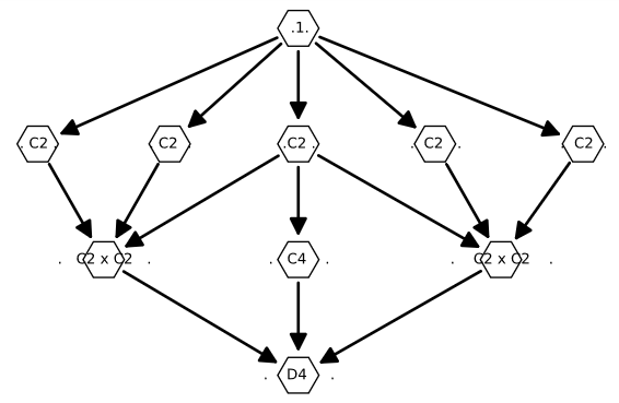 Lattice of the dihedral group $D_4$
